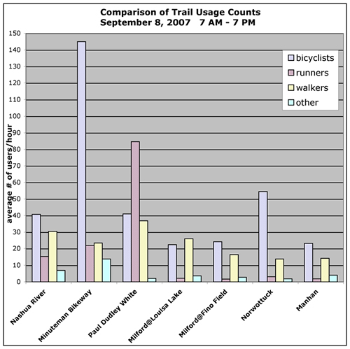 Trail Usage Counts
